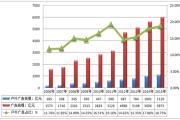 户外广告行业发展规模